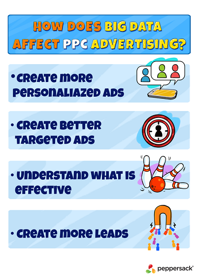 How does Big Data affect PPC advertising